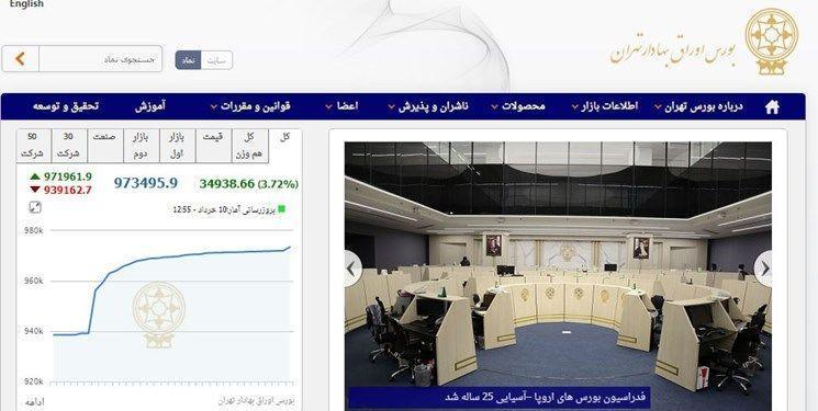 رشد 33 هزار و 404 واحدی شاخص بورس تهران