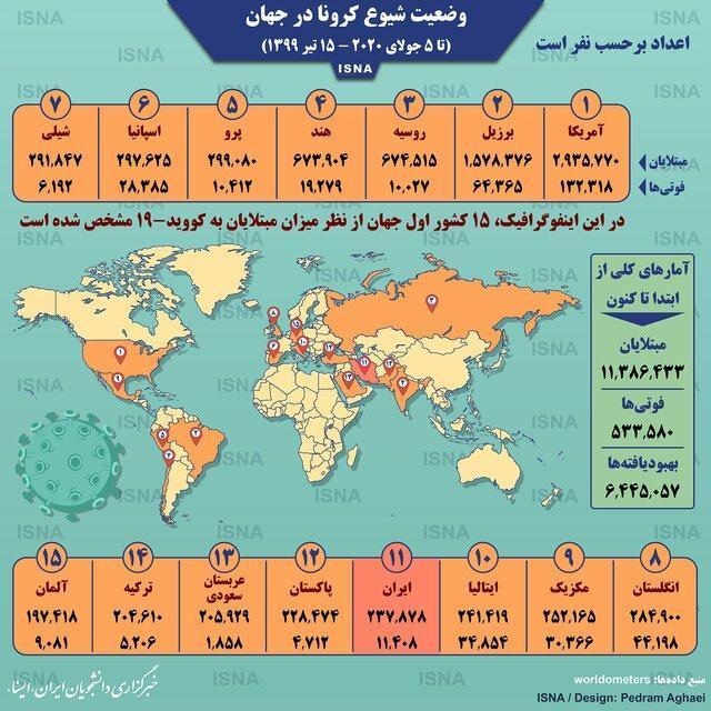 آمار کرونا در دنیا تا 15 تیر،اینفوگرافیک